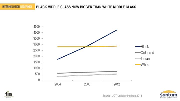 BLACK MIDDLE CLASS NOW BIGGER THAN WHITE MIDDLE CLASS