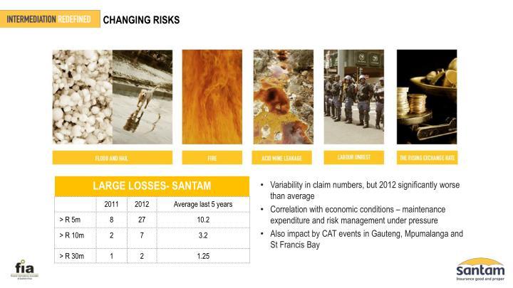 CHANGING RISKS