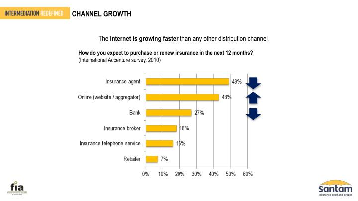 CHANNEL GROWTH