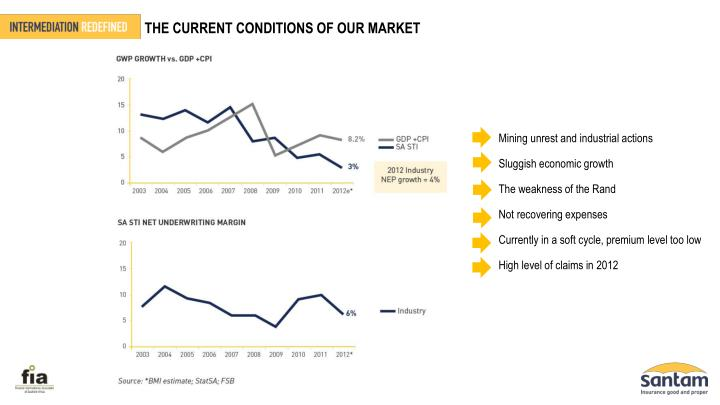 THE CURRENT CONDITIONS OF OUR MARKET