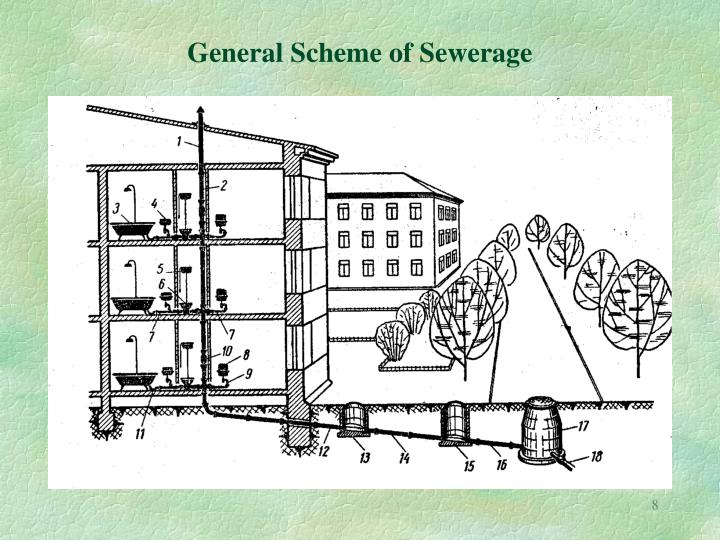 General Scheme of Sewerage