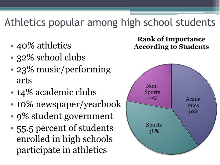 Athletics popular among high school students