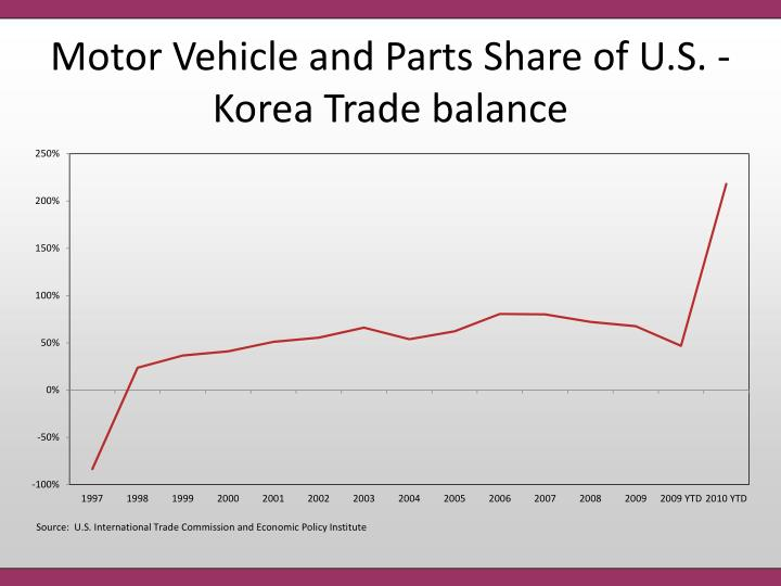 Motor Vehicle and Parts Share of U.S. - Korea Trade balance