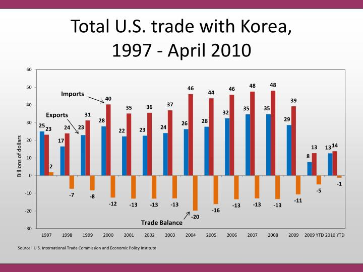 Total U.S. trade with Korea,