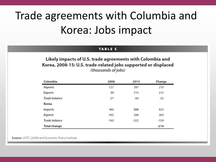 Trade agreements with Columbia and Korea: Jobs impact