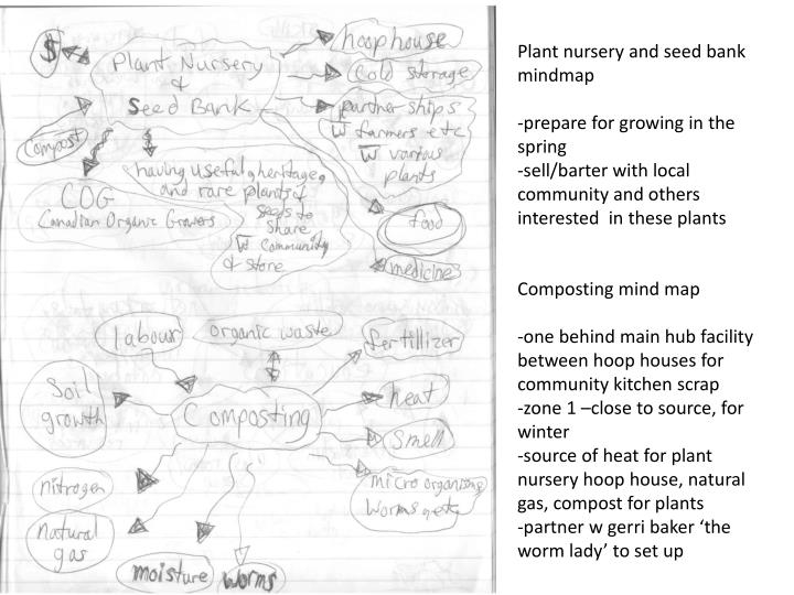 Plant nursery and seed bank mindmap