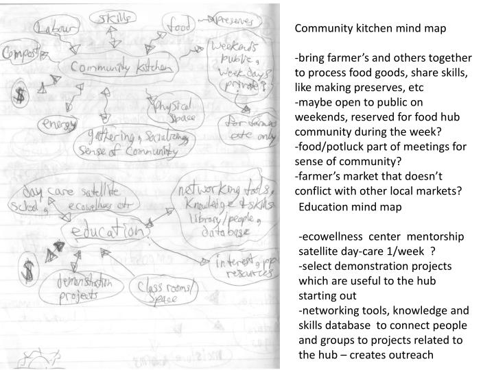 Community kitchen mind map