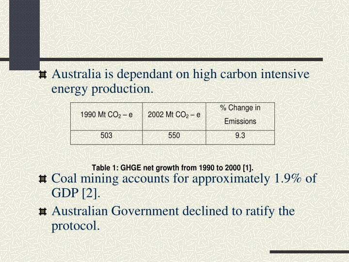 Australia is dependant on high carbon intensive energy production.