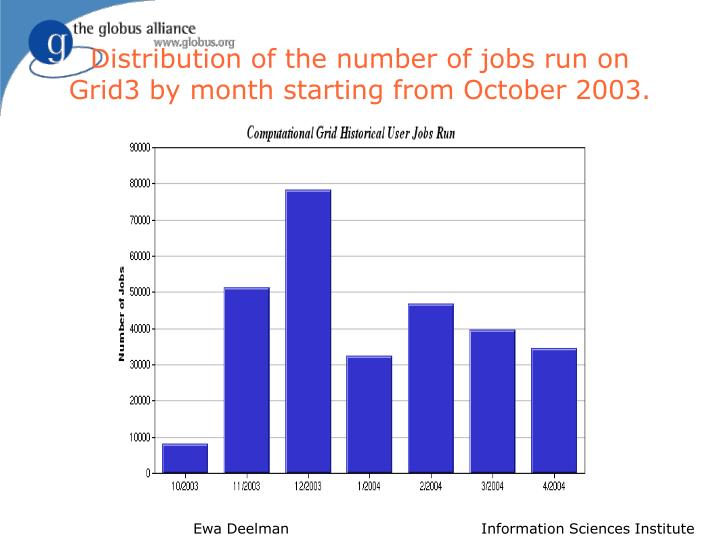Distribution of the number of jobs run on Grid3 by month starting from October 2003.