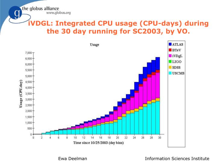 iVDGL: Integrated CPU usage (CPU-days) during the 30 day running for SC2003, by VO.