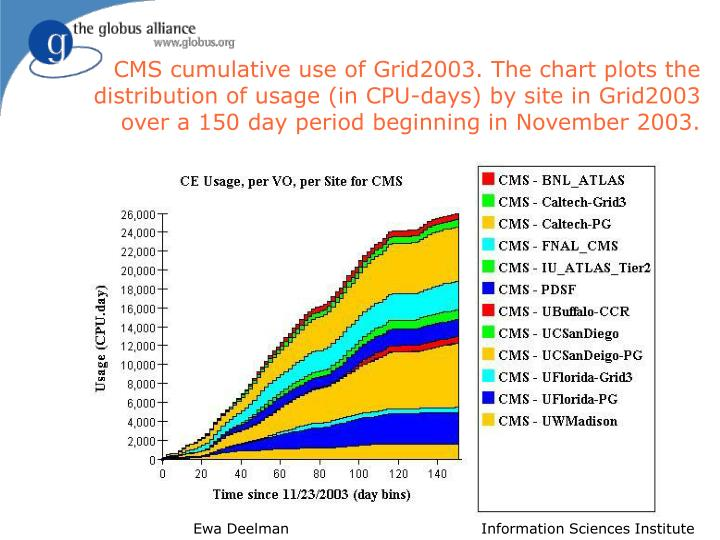 CMS cumulative use of Grid2003. The chart plots the distribution of usage (in CPU-days) by site in Grid2003 over a 150 day period beginning in November 2003.