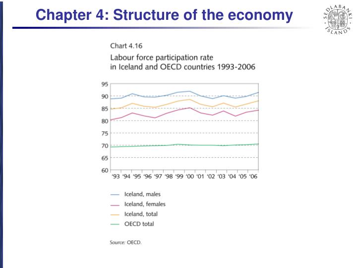 Chapter 4: Structure of the economy