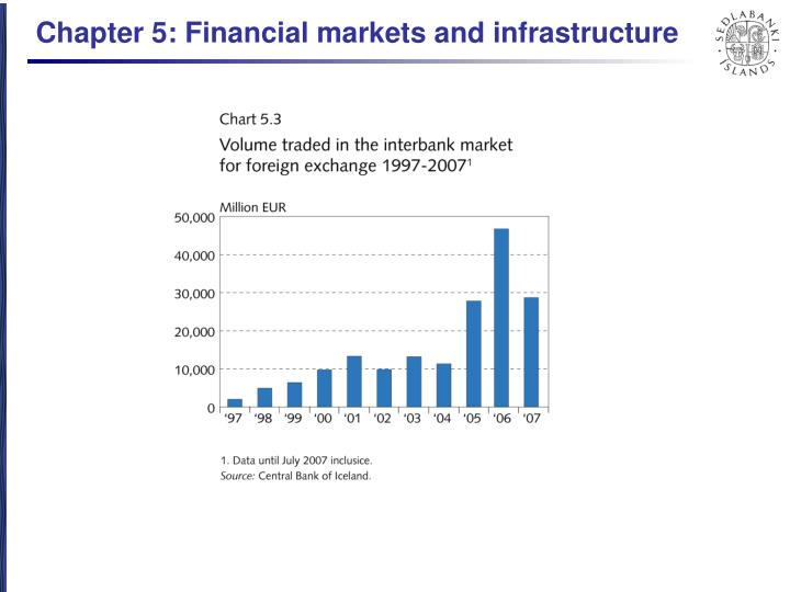 Chapter 5: Financial markets and infrastructure