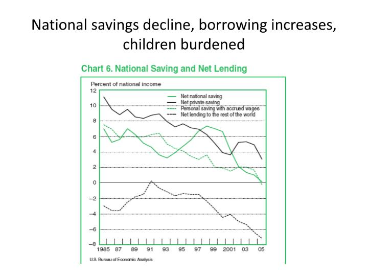 National savings decline, borrowing increases, children burdened