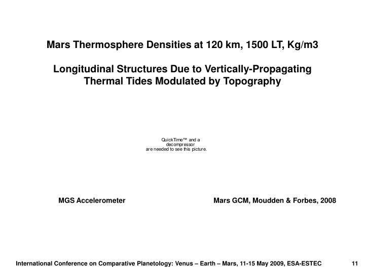 Mars Thermosphere Densities at 120 km, 1500 LT, Kg/m3