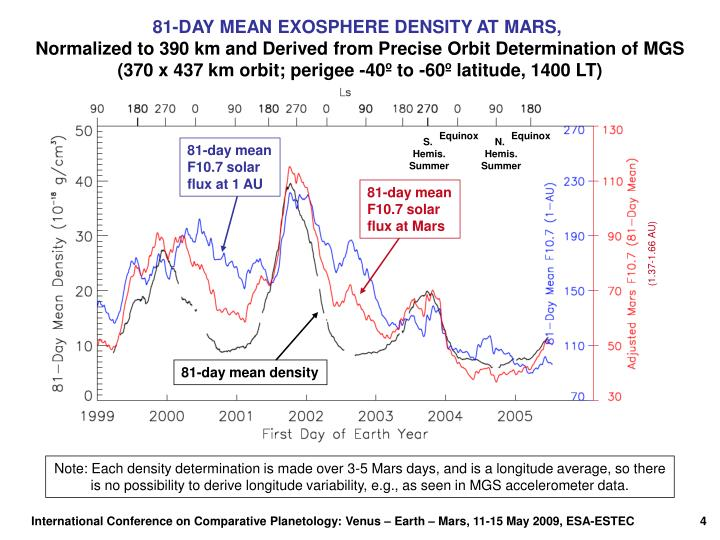81-DAY MEAN EXOSPHERE DENSITY AT MARS,