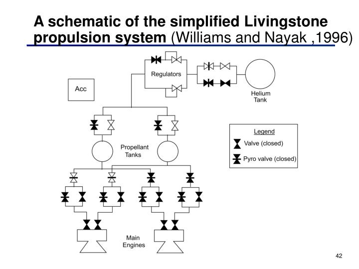 A schematic of the simplified Livingstone propulsion system
