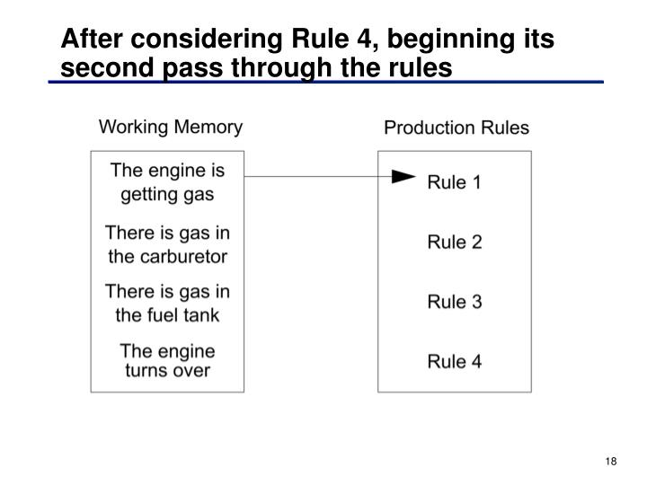 After considering Rule 4, beginning its second pass through the rules