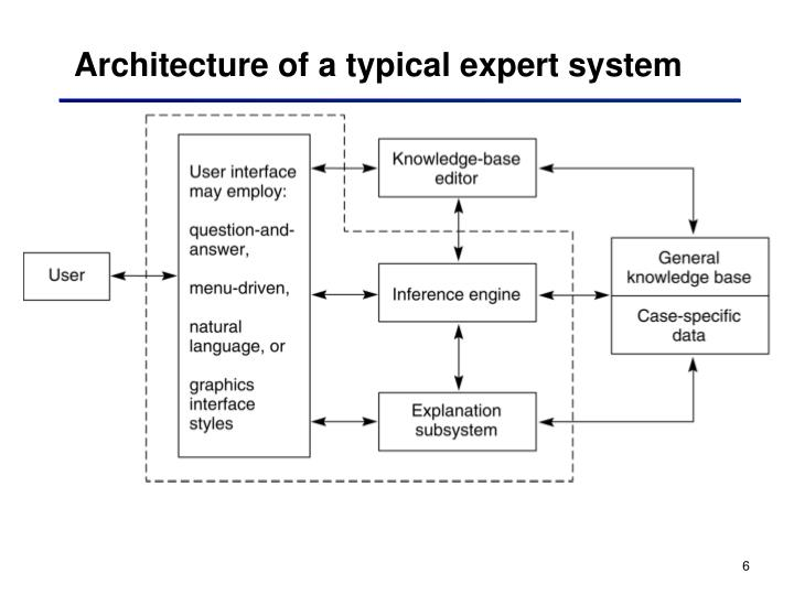 Architecture of a typical expert system