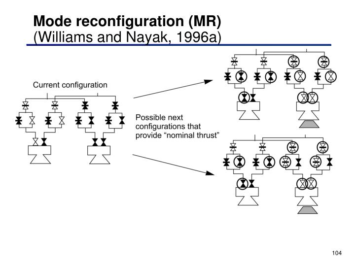 Mode reconfiguration (MR)