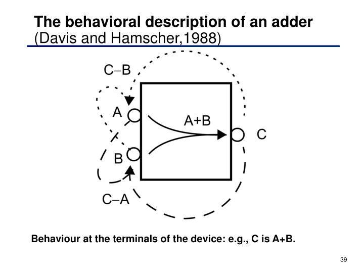The behavioral description of an adder