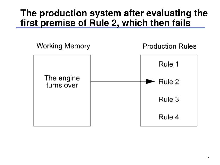 The production system after evaluating the first premise of Rule 2, which then fails
