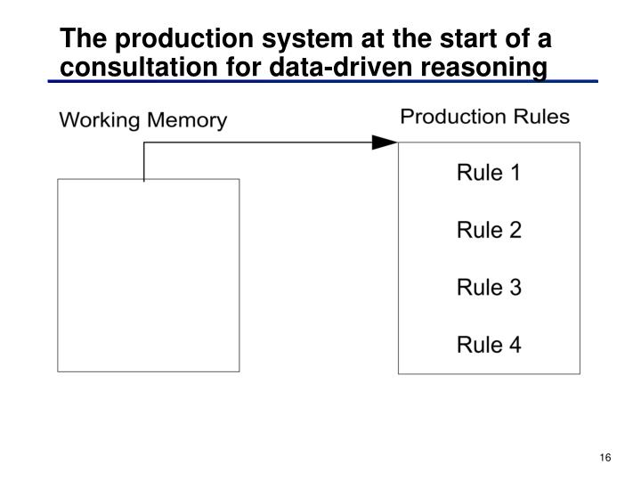 The production system at the start of a consultation for data-driven reasoning