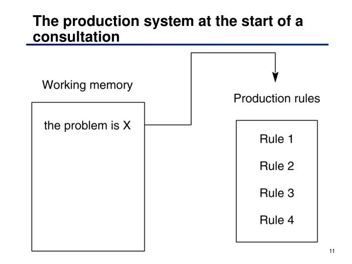 The production system at the start of a consultation