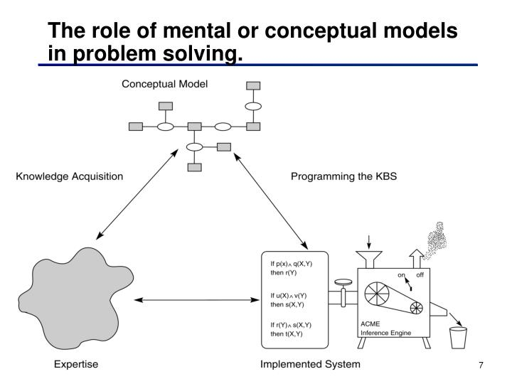The role of mental or conceptual models in problem solving.