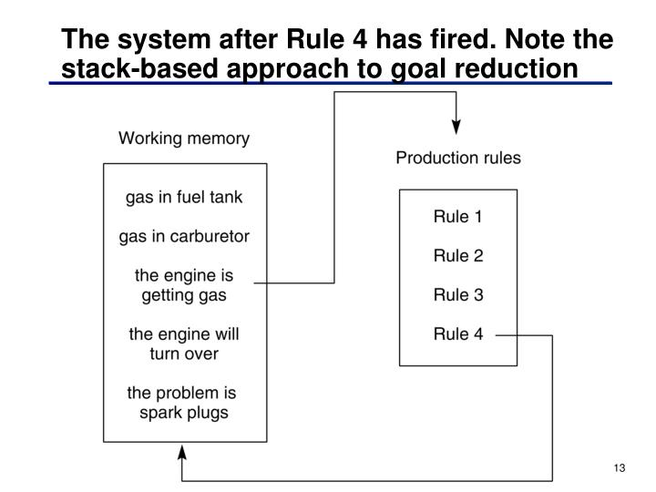 The system after Rule 4 has fired. Note the stack-based approach to goal reduction