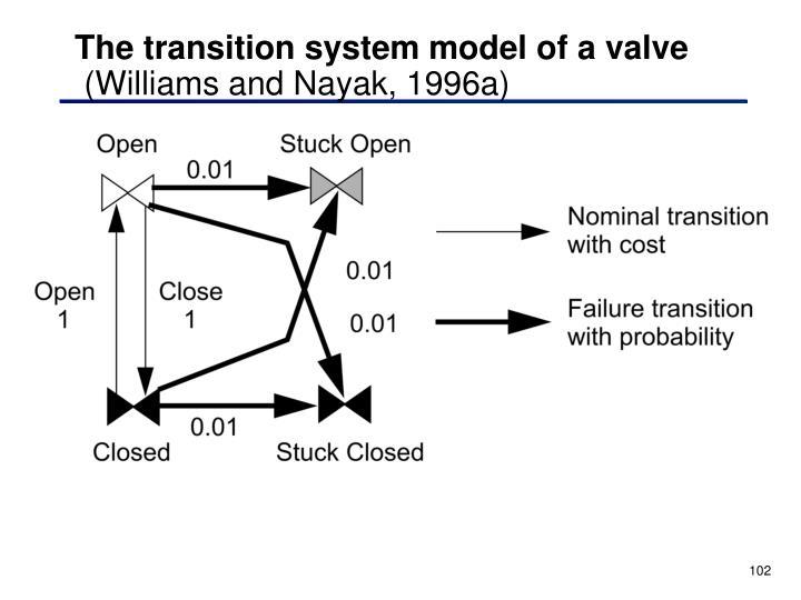 The transition system model of a valve