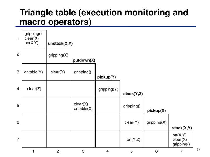 Triangle table (execution monitoring and macro operators)