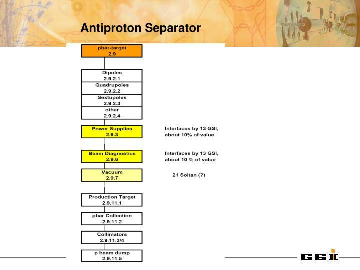 Antiproton Separator