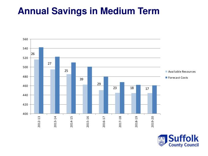 Annual Savings in Medium Term