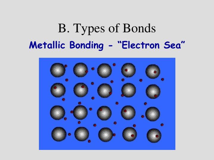 B. Types of Bonds