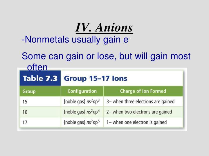 IV. Anions