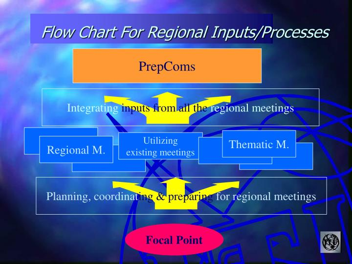 Flow Chart For Regional Inputs/Processes