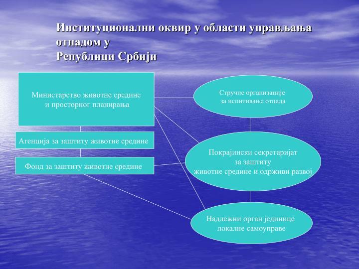 Институционални оквир у области управљања отпадом у