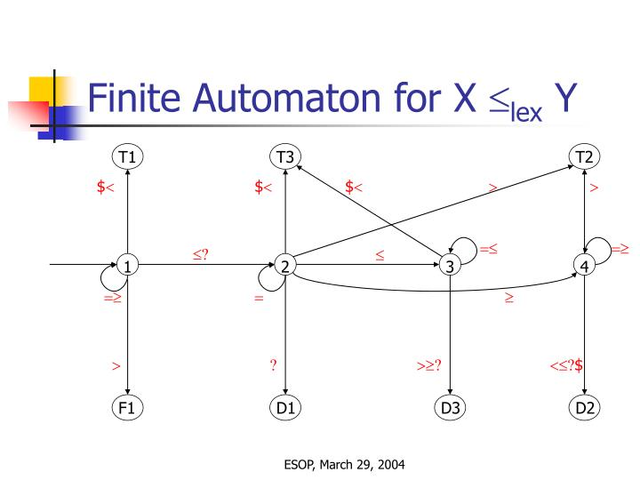 Finite Automaton for X