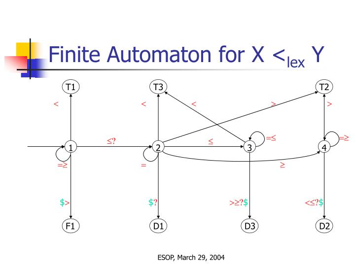 Finite Automaton for X <
