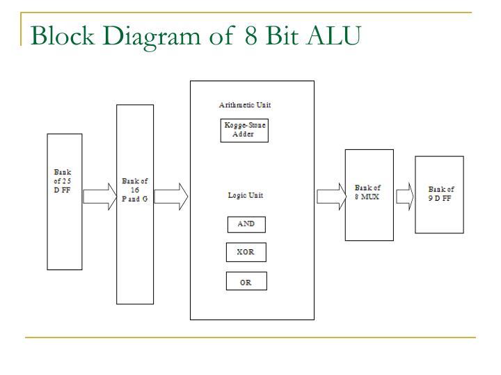 8 bit alu circuit diagram 8 bit alu logic diagram