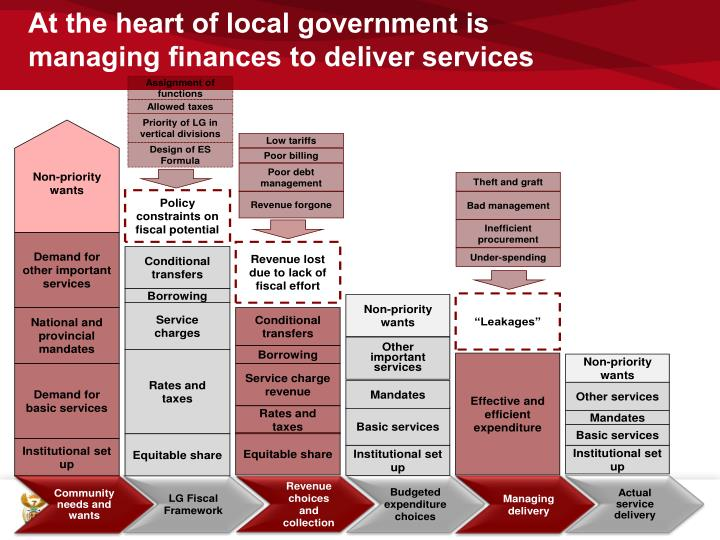 At the heart of local government is managing finances to deliver services