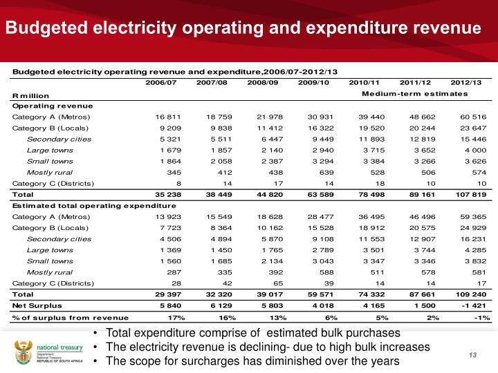 Budgeted electricity operating and expenditure revenu