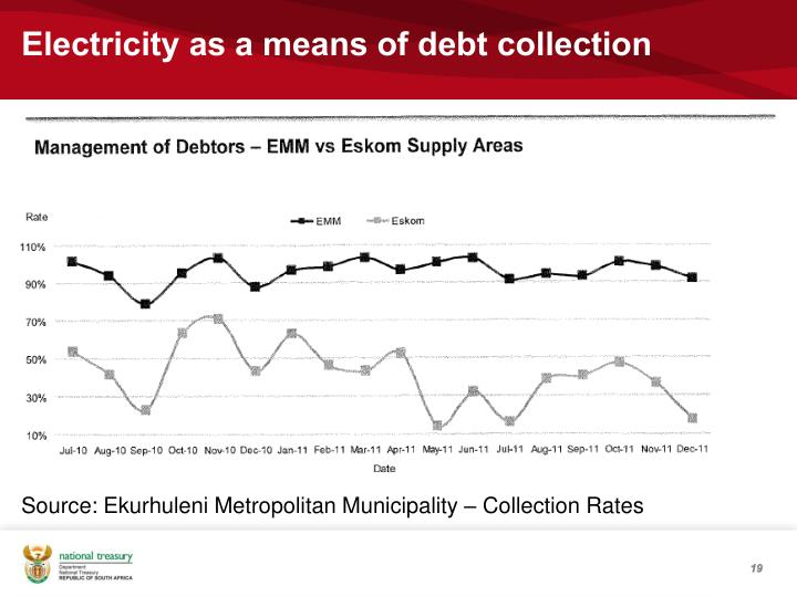 Electricity as a means of debt collection
