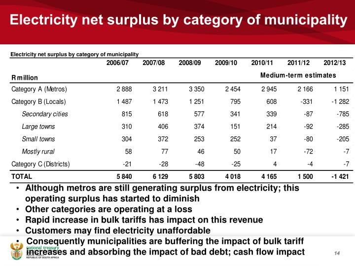 Electricity net surplus by category of municipality
