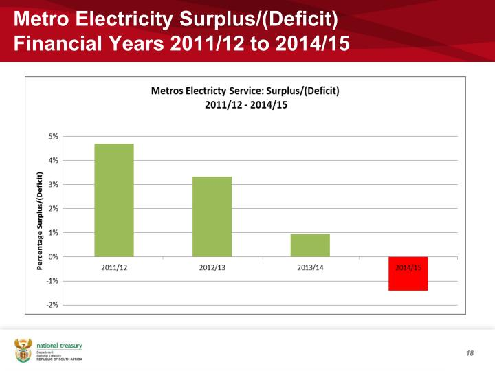 Metro Electricity Surplus/(Deficit)