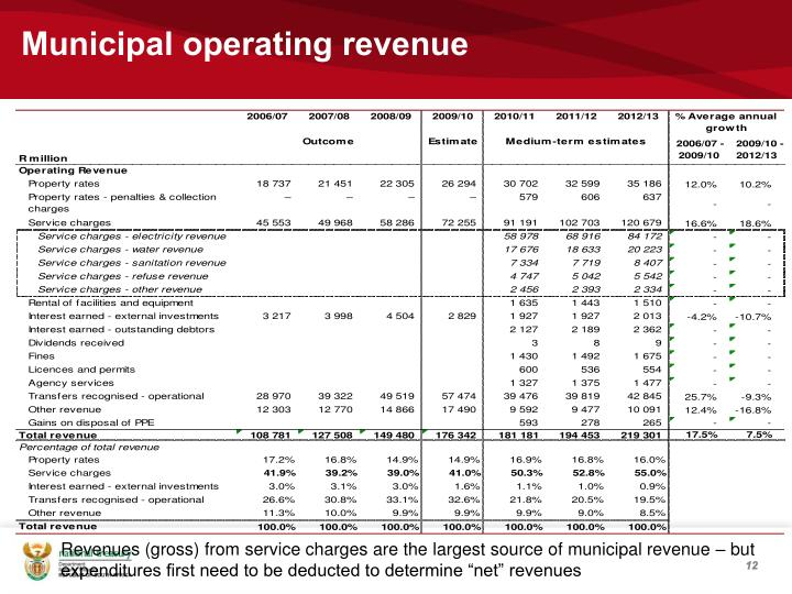 Municipal operating revenue