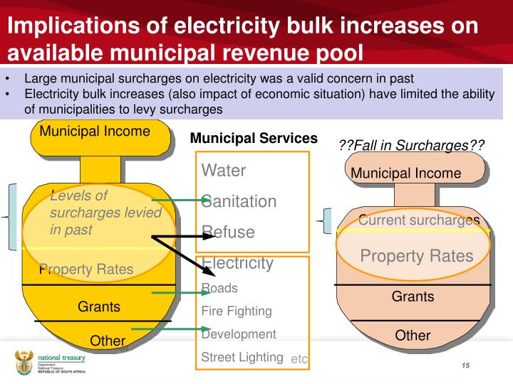 Implications of electricity bulk increases on available municipal revenue pool
