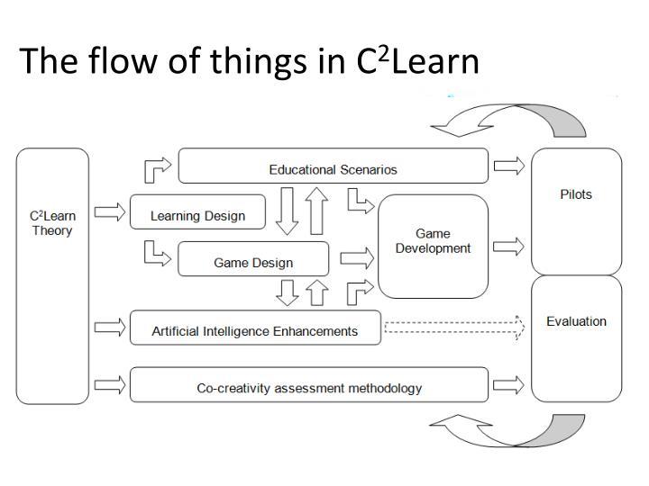 The flow of things in C