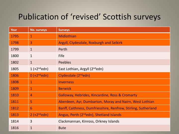Publication of 'revised' Scottish surveys